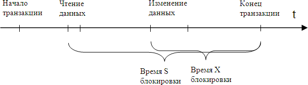 схема repeatable_read