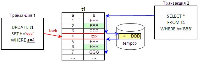 Возможности оптимизации блокировок в 1С