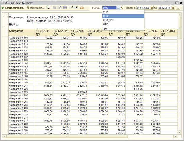Анализ доходности клиентов