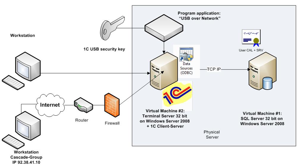 Схема роботи 1С77 і SQL_html_450dcab2