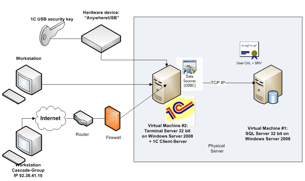 Схема роботи 1С77 і SQL_html_75eb52f8