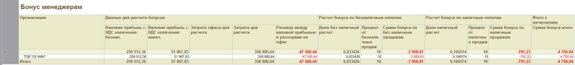 Отчет валовая прибыль по оплаченным реализациям_html_m4aeca4cf
