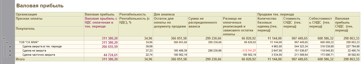 Отчет валовая прибыль по оплаченным реализациям_html_m60cbcdb6