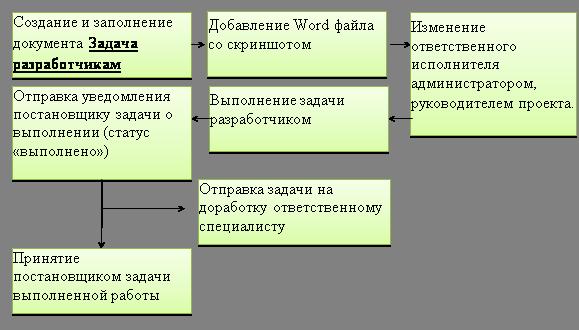 Учет задач программистам и заявок на разработку в проекте